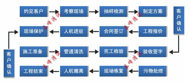 油烟管道清洗工作流程图